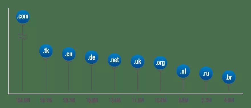 dominios mais registrados